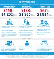 Obamacare Insurance Pricing for Start-Ups (2014)
