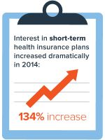 Short-Term Insurance Sales Increase (2014)