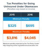 ACA Tax Penalties (2015)