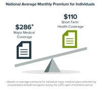 Major Medical vs Short-Term Prices (2015)