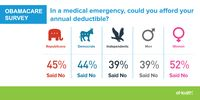 Obamacare Survey Afford Deductible (2015)