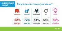 Obamacare Survey Change Doctors (2015)