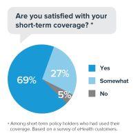 Short-Term Insurance Satisfaction (2015)