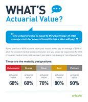 Actuarial Value Definition