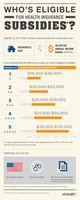 Obamacare Subsidy Eligibility (2013)