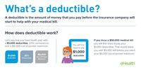 Obamacare What Is a Deductible