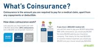 Obamacare What Is Coinsurance