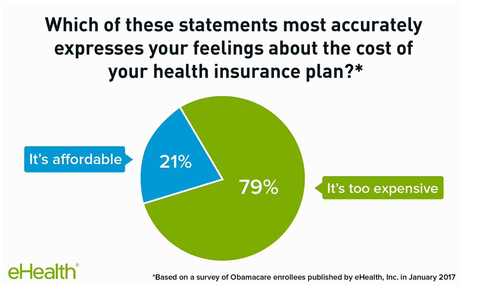 79% of Obamacare enrollees say coverage is too expensive.