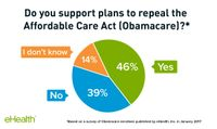 Nearly half of enrollees support the repeal of Obamacare.