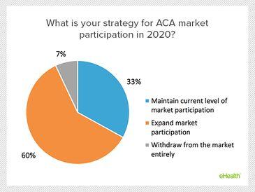 Toward 2020: A Survey of ACA Market Insurers