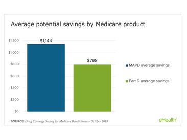 eHealth Prescription Drug Coverage Tool Identifies Average Annual Savings of $1,144 for People Who Switch Medicare Advantage Plans