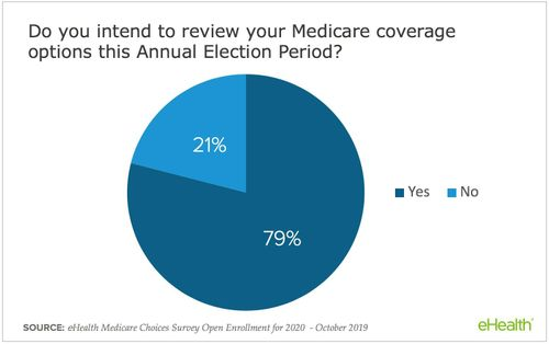 eHealth Medicare Choices Survey Open Enrollment for 2020 - October 2019