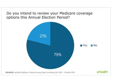 79% of Medicare Beneficiaries Intend to Review Their Coverage Options During Open Enrollment, eHealth Survey Finds