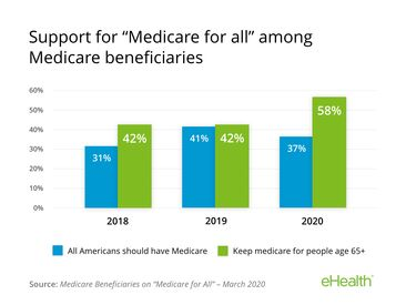 Medicare Beneficiaries on