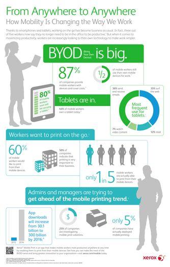 Infographic: Xerox Mobile Print