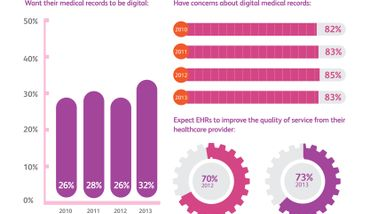 Fourth Annual Xerox Survey Shows Slow Progress in Patient Knowledge of Electronic Health Records