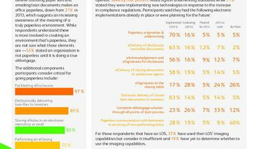 Compliance Rules Hamper Progress with eMortgage Initiatives: Xerox's Path to Paperless Survey