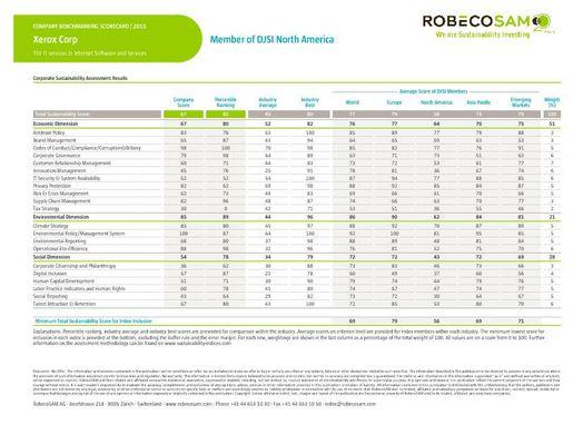 RobecoSAM - Company Benchmarking Scorecard CA - Xerox Corp