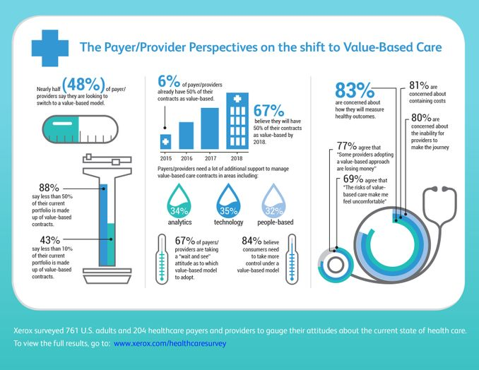 Infographic: Xerox Study Finds Healthcare Decision Makers Share Concern over Value-Based Contracts