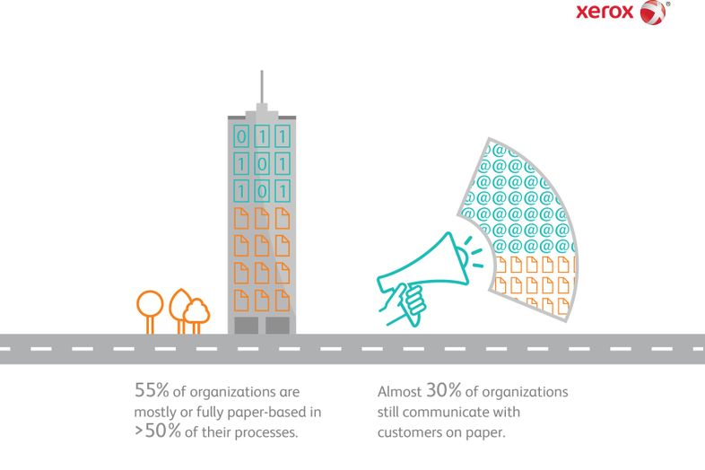 Infographic: Xerox's Digitization at Work Report Results