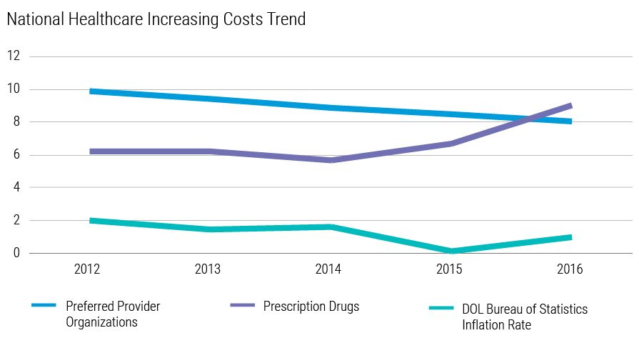 Xerox Survey Finds Healthcare Cost Increases Outpacing Inflation Despite Slowing Trend