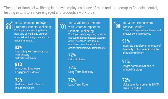 Survey Results: Financial Wellbeing & Voluntary Benefits Survey
