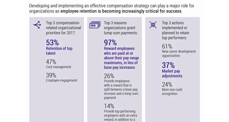 Xerox Services Survey Finds Retention Tops Cost Management for Employers' 2017 Priorities