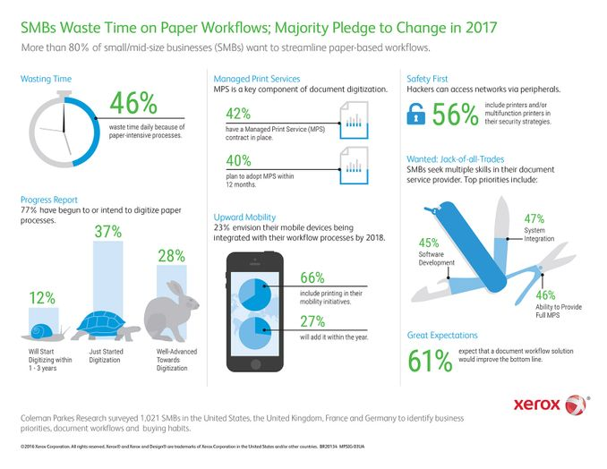 Infographic: Xerox survey highlights office productivity trends in SMBs