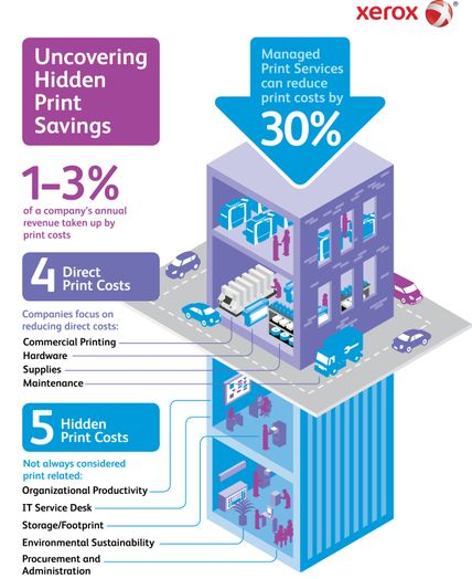 Infographic showing hidden print costs