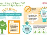 Power of Xerox CiPress 500 Production Inkjet System infographic