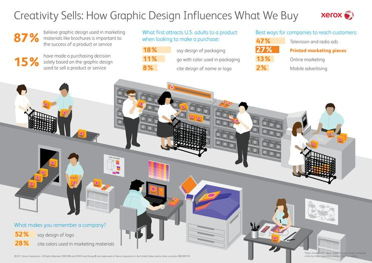 Creativity Sells: How Graphic Design Influences What We Buy