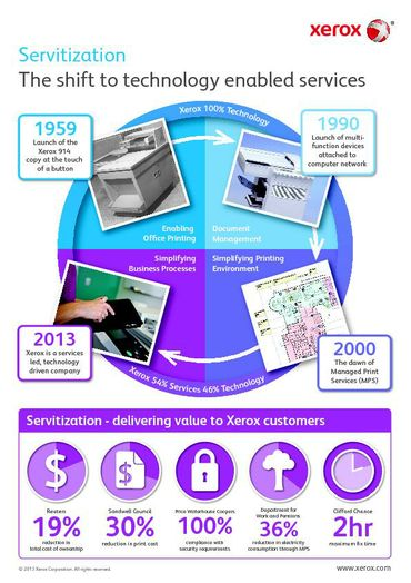 Servitization Infographic