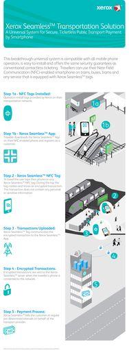 Xerox Seamless Infographic