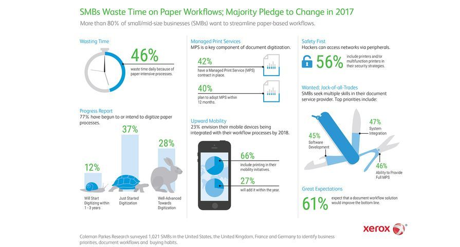 Small/Mid-size Businesses Admit Paper Processes Waste Time – 8 out of 10 Pledge to Change in 2017