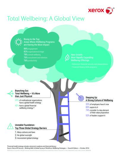"Xerox HR Services-Studie ""Working Well: A Global Survey of Workforce Wellbeing Strategies"""