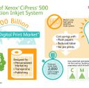 1. Infographic CiPress 500