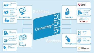 Xerox biedt workflow-security-en-printer-in-één met ConnectKey