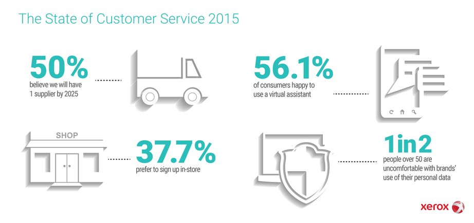Infographic The State of Customer Service 2015