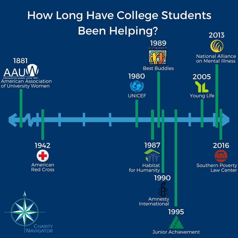 Over 100 Years of Student Participation on Campus