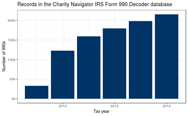 Charity Navigator Publishes Software For Decoding Nonprofit Data