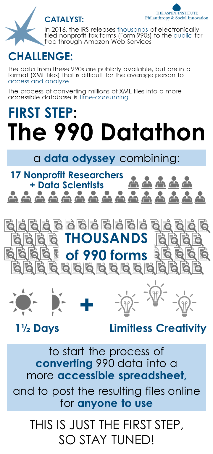 The 990 Datathon Infographic