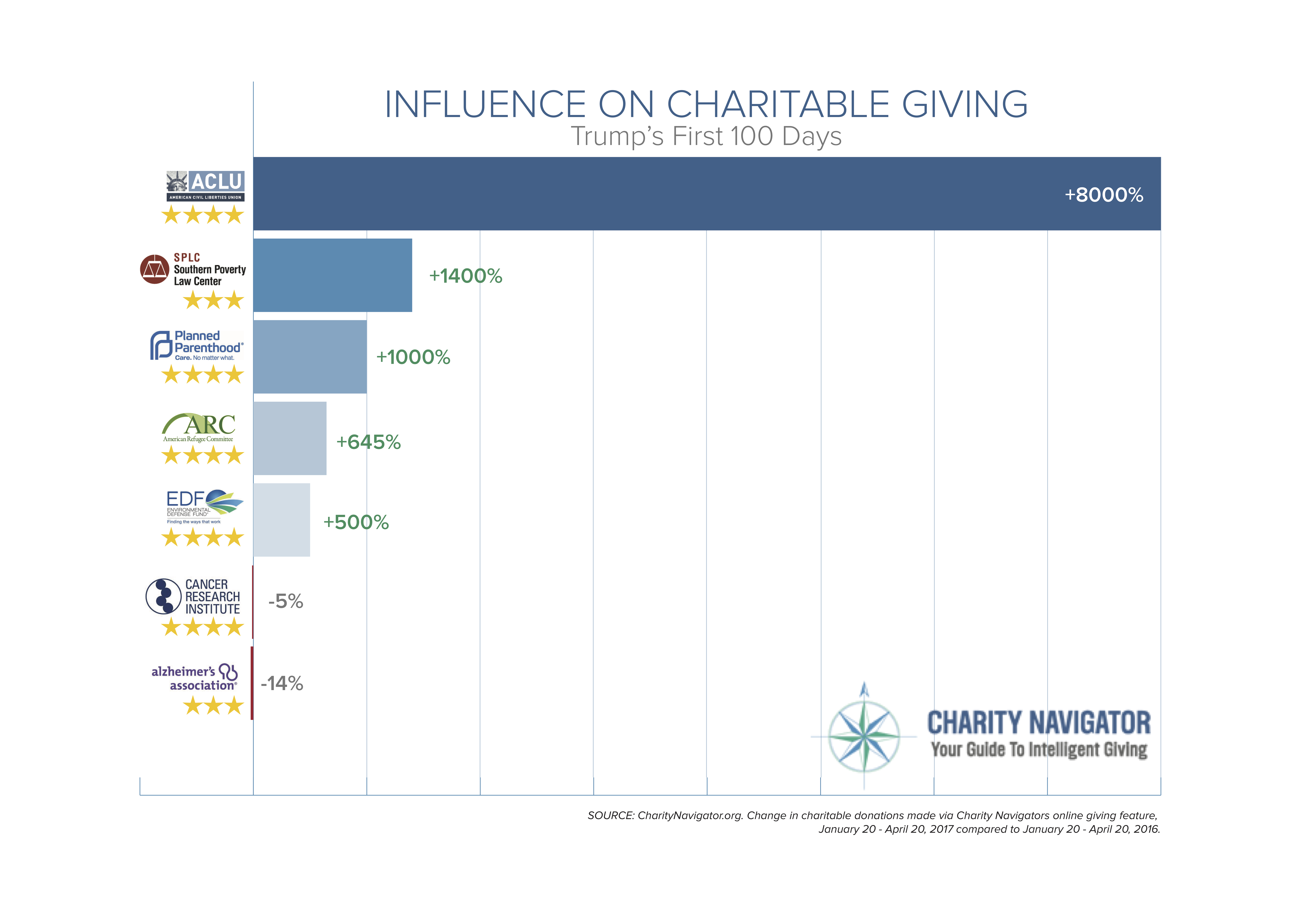 Charity: Influence on Charitable Giving