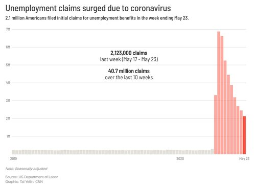 Image for 1 in 4 American workers have filed for unemployment benefits during the pandemic