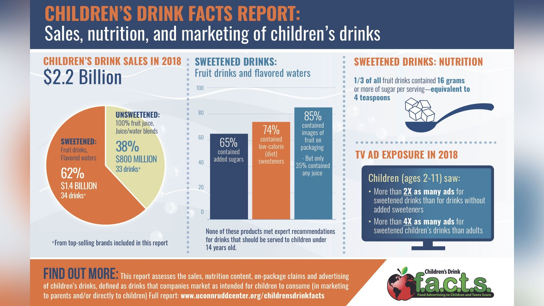 Top 34 bestselling 'fruit' drinks for kids deemed unhealthy