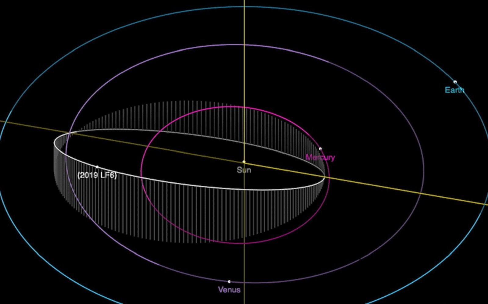 Astronomers have found a rare kilometer-wide asteroid with the shortest year known