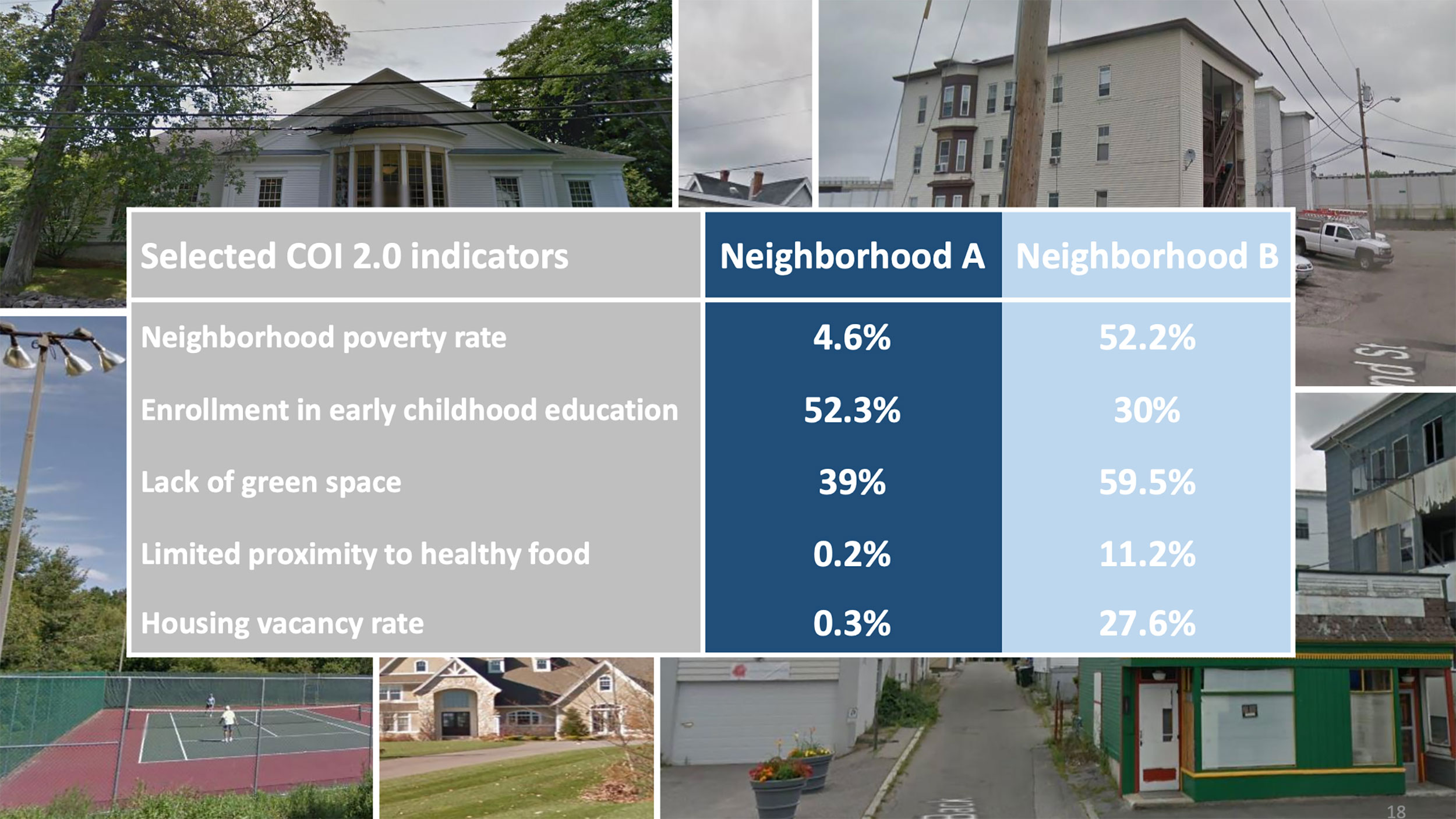 How healthy is your neighborhood for your child? Take a look