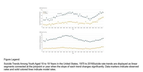 Image for Suicide rates in girls are rising, study finds, especially in those age 10 to 14