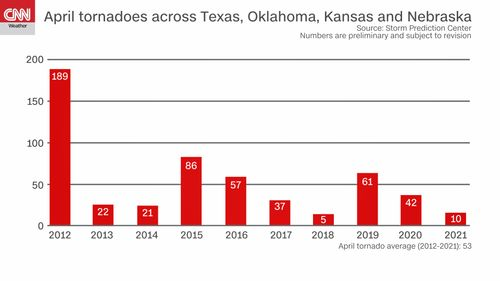 Image for Tornado Alley isn't living up to its name with near-record quiet activity this April