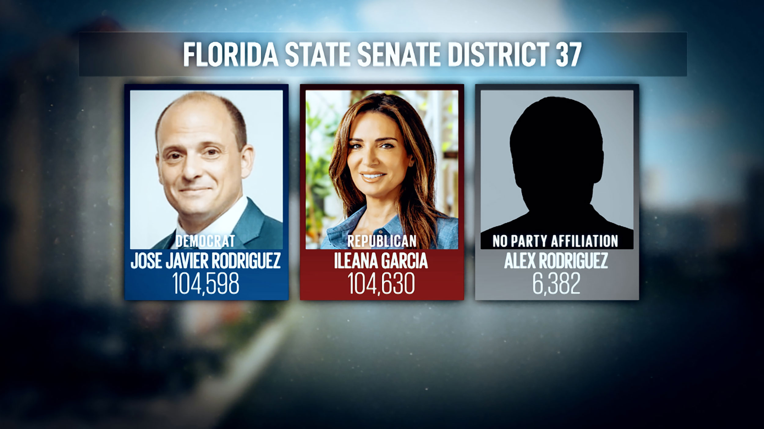 A dark money mystery in Florida centers on the campaign of a spoiler candidate who appeared to help a Republican win by 32 votes