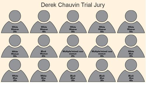 Image for Jury concludes first day of deliberations in Derek Chauvin's trial in the death of George Floyd